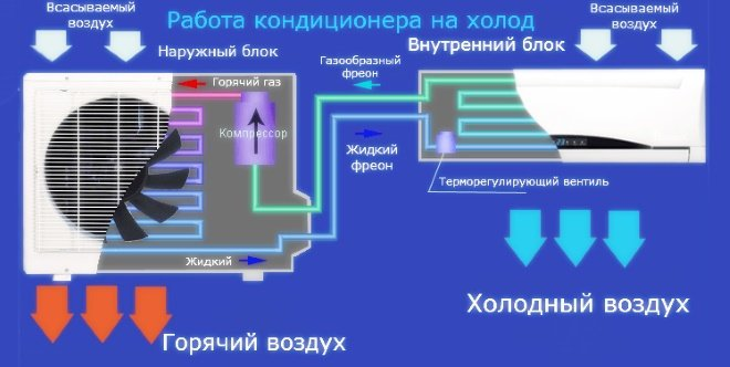 Использование кондиционера / сплит-системы зимой для обогрева