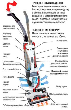 Устройство пылесоса: схема принципы работы - qteck.ru