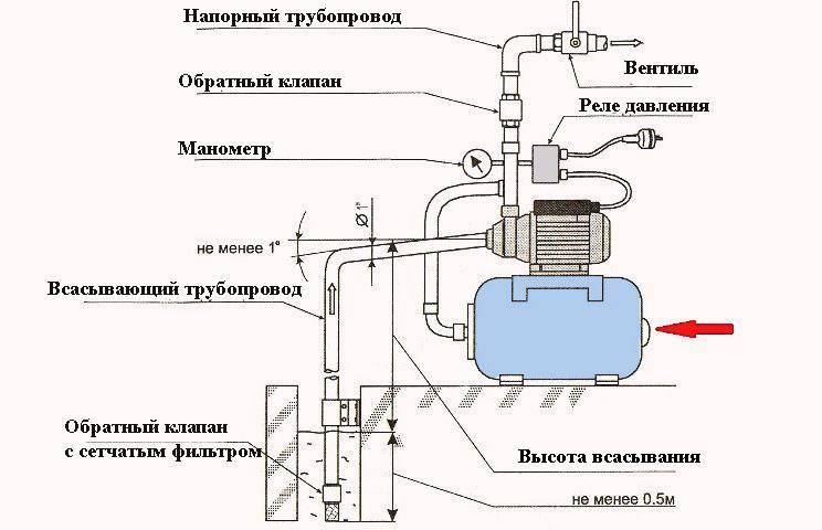 Ремонт насосной станции своими руками - разбор основных типов поломок