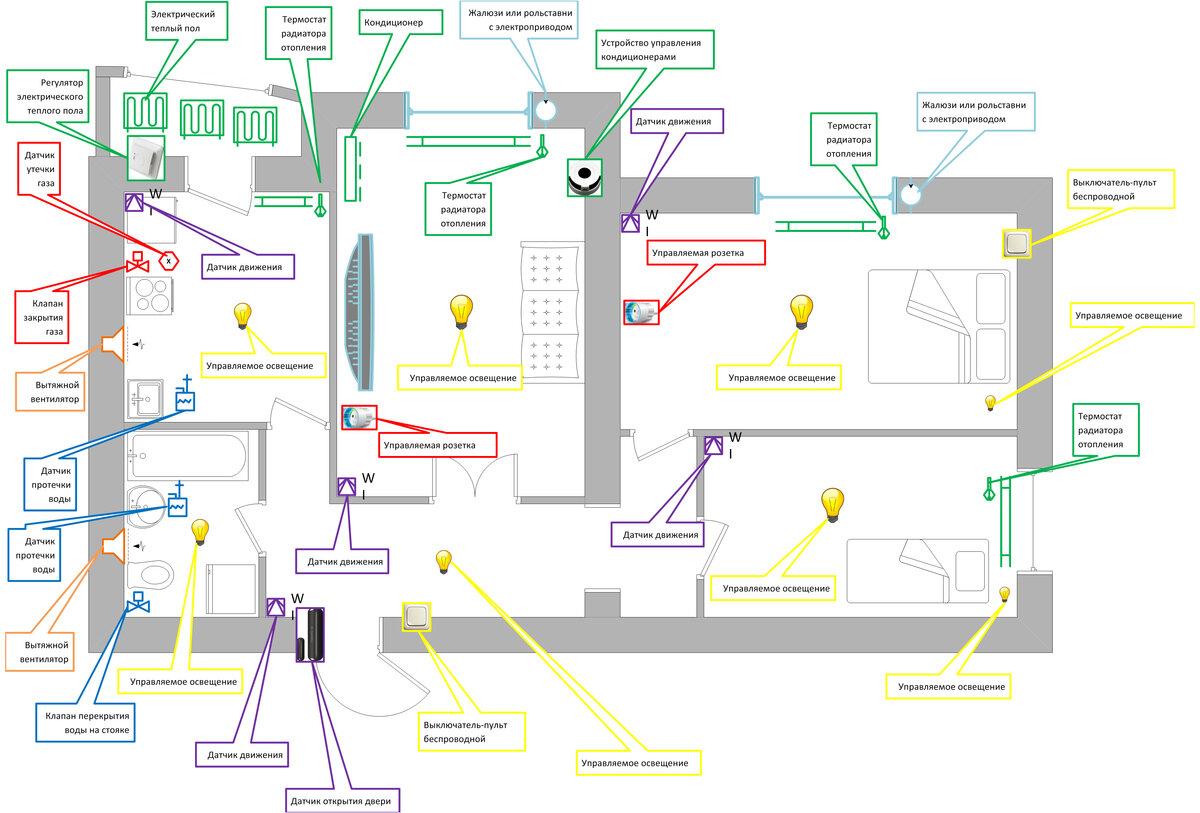 Умный дом своими руками - схема и описание умный дом своими руками - схема и описание