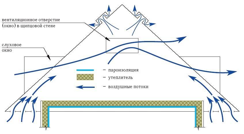 Вентиляция чердачного пространства: холодный чердак из металлочерепицы
