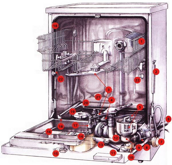 Принцип работы типовой посудомоечной машины: конструкция, основные узлы, правила эксплуатации