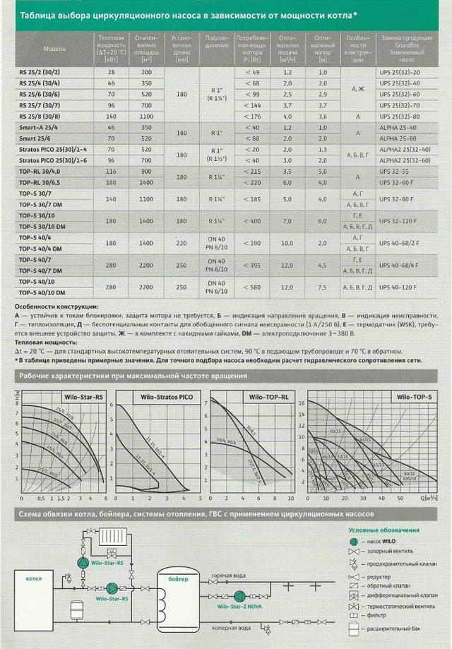 Расчет циркуляционного насоса для отопления в примерах и формулах