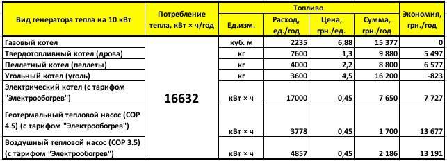 Сколько потребляет электроэнергии электрический котел: расчет и снижение расходов