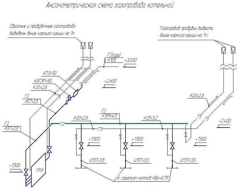 Как спроектировать газопровод — проектирование системы газоснабжения
