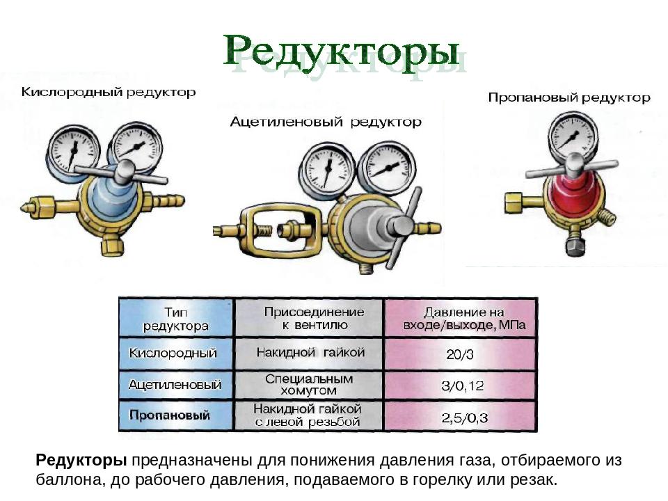 Освидетельствование газовых баллонов — бытовых, автомобильных