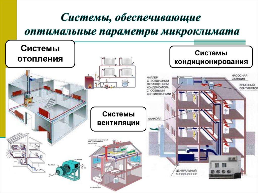 Вентиляция в медицинских учреждениях – требования, характеристика, установка