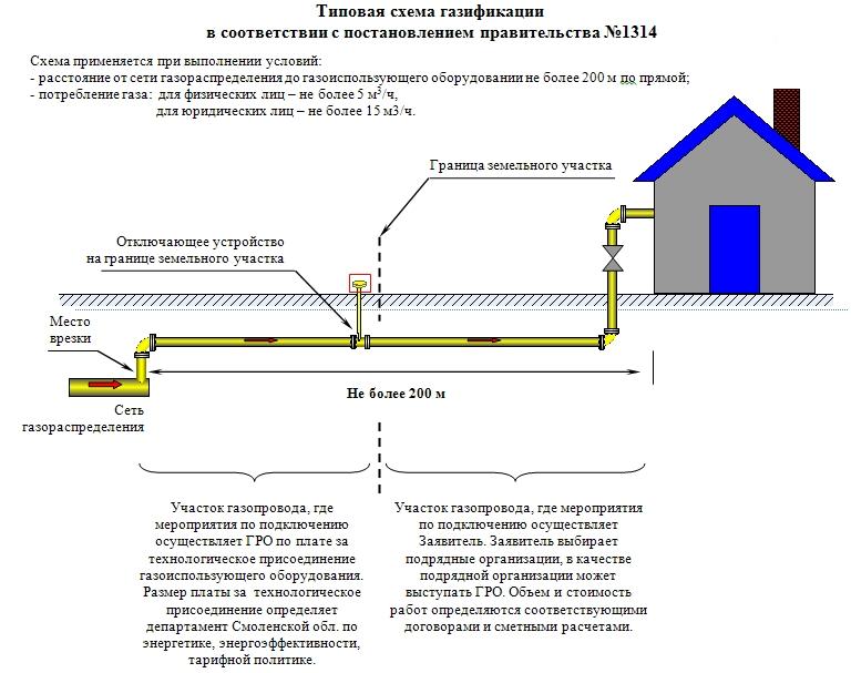 Особенности прокладки газопровода