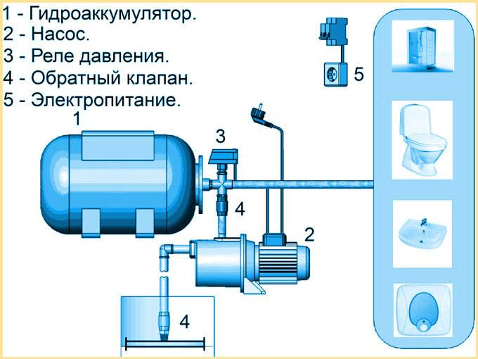 Регулировка реле давления насосной станции