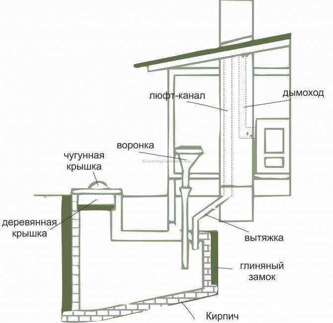 Туалет на даче своими руками: чертежи, размеры, проекты