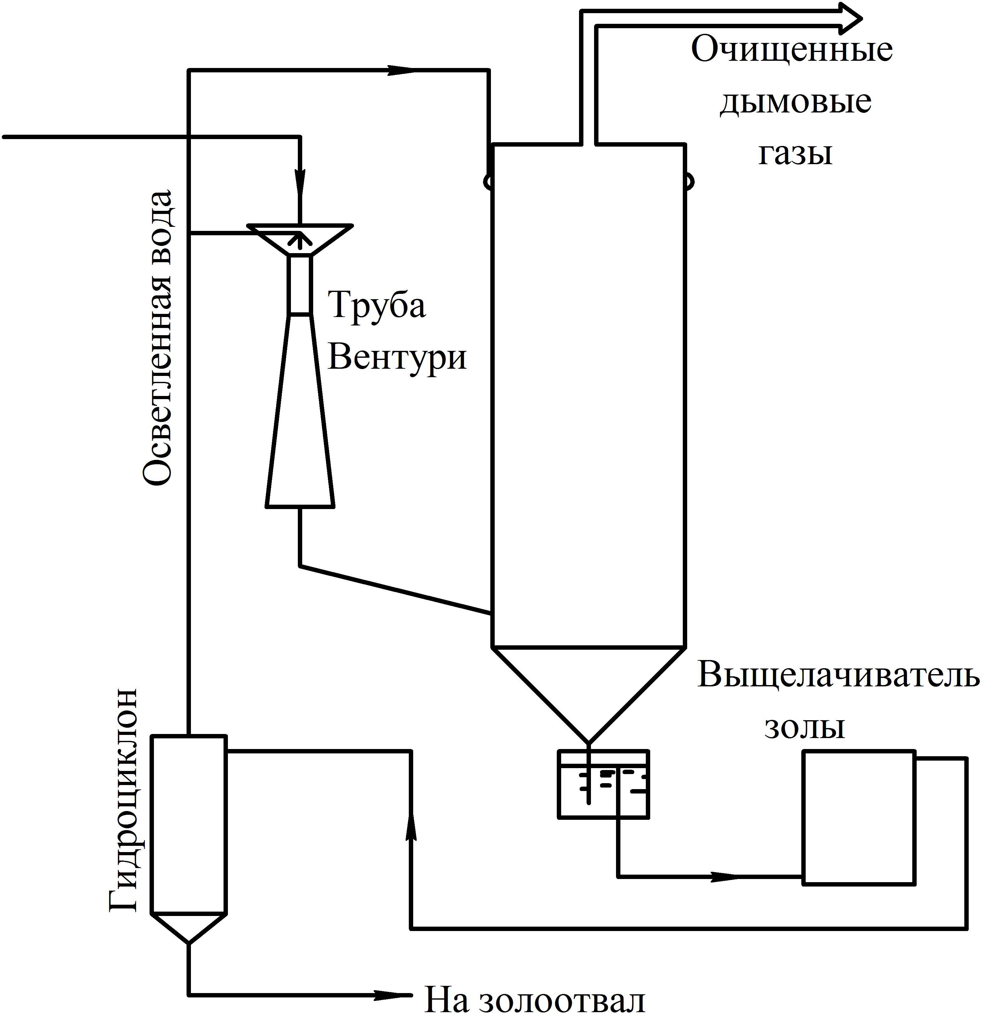 Аминовая очистка газа от сероводорода: принцип, эффективные варианты и схемы установок