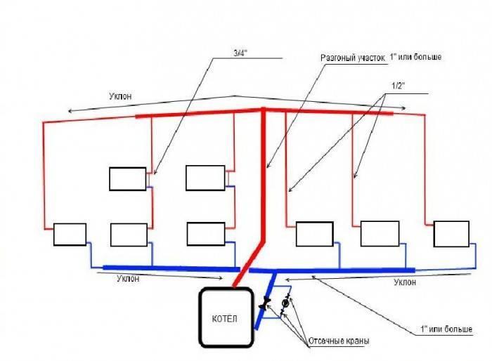 Однотрубная система отопления одноэтажного и двухэтажного дома