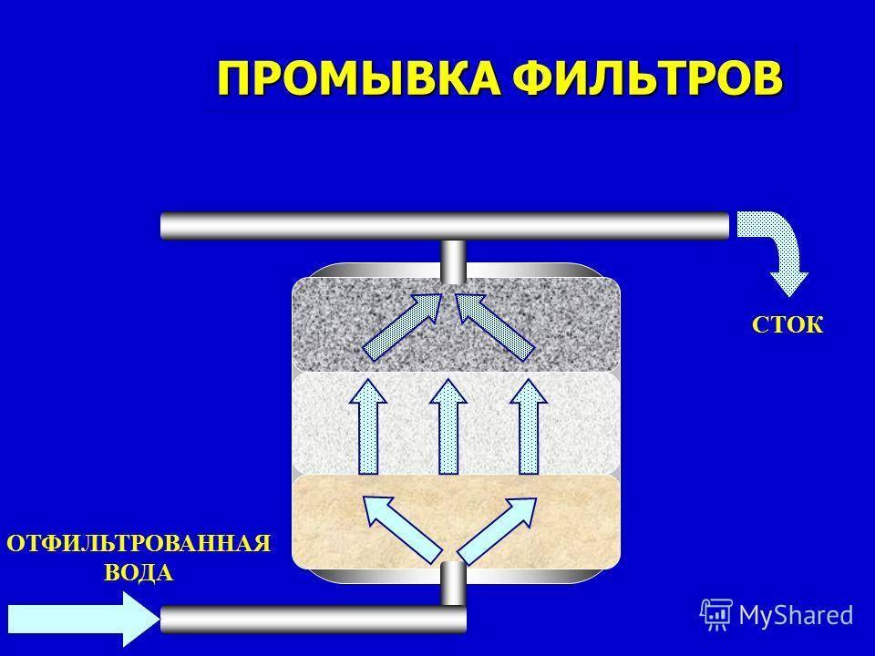 Физико-химические
