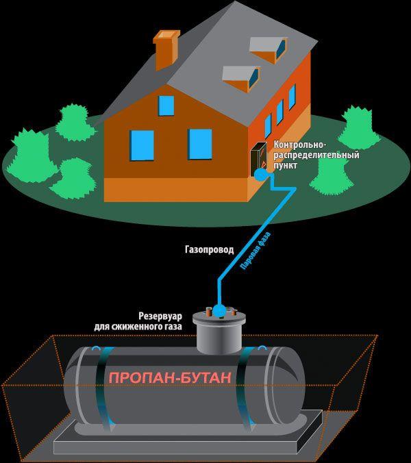 Автономное газоснабжение частного дома: особенности монтажа под ключ, расход газа и отзывы пользователей
