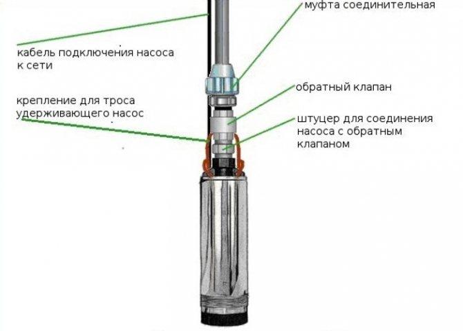 Что из себя представляет обратный клапан для скважинного насоса и где его устанавливать