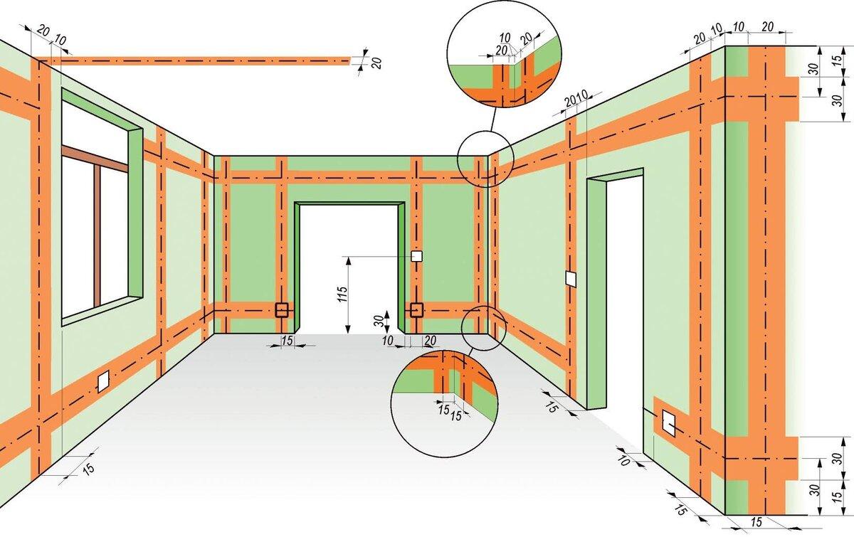 Электропроводка в квартире: правила прокладки проводов