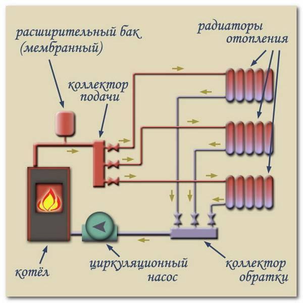 Котлы для частного дома и как сделать паровое отопление своими руками