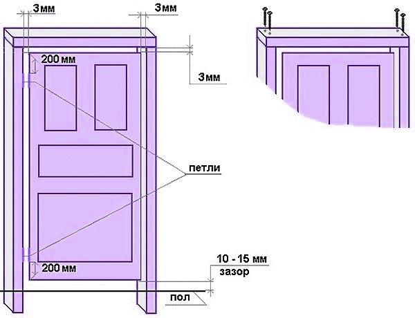 Установка межкомнатных дверей своими руками: 95 фото инструкций по установке