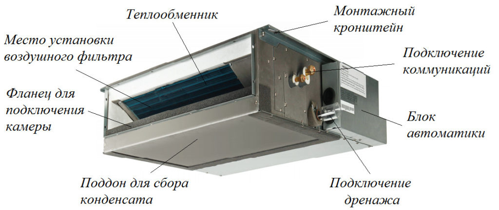 Вентиляторный доводчик