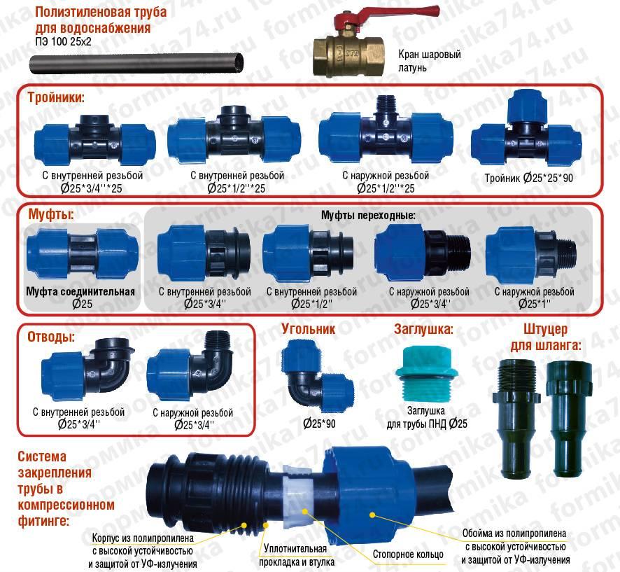 Какого диаметра нужны штуцеры для соединения накопительных ёмкостей воды?