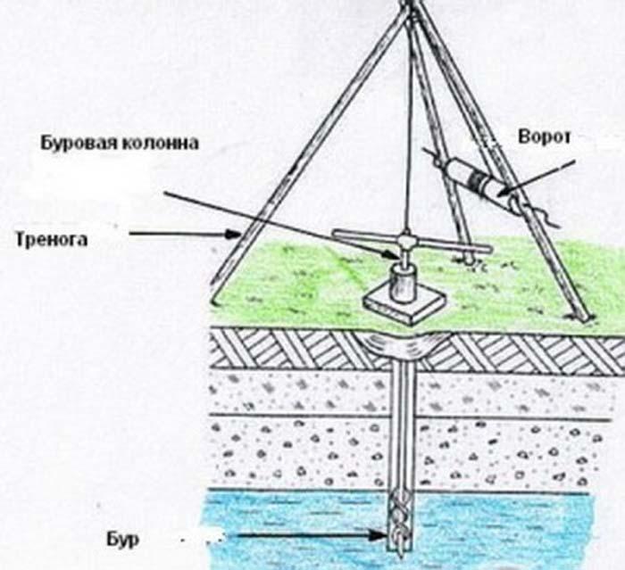 Бурение скважин своими руками: буровая установка на воду