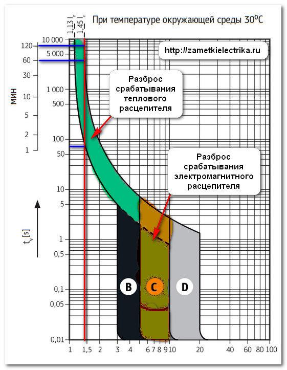 Выбор автомата по мощности нагрузки, сечению кабеля и по току: принципы и формулы для расчетов
