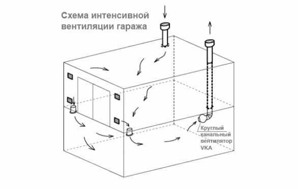 Как сделать вентиляцию в гараже своими руками, планирование, расчет и установка вытяжки