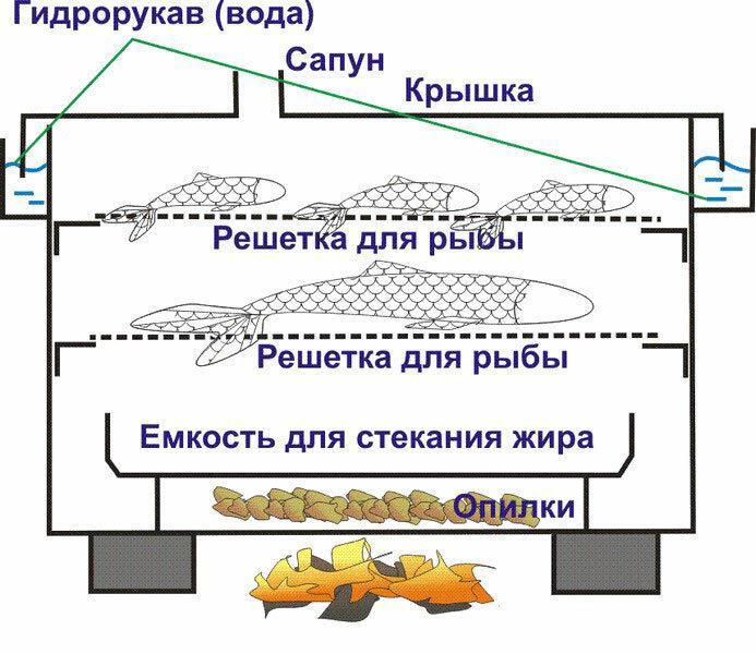 Как пользоваться коптильней: пошаговая инструкция по применению
