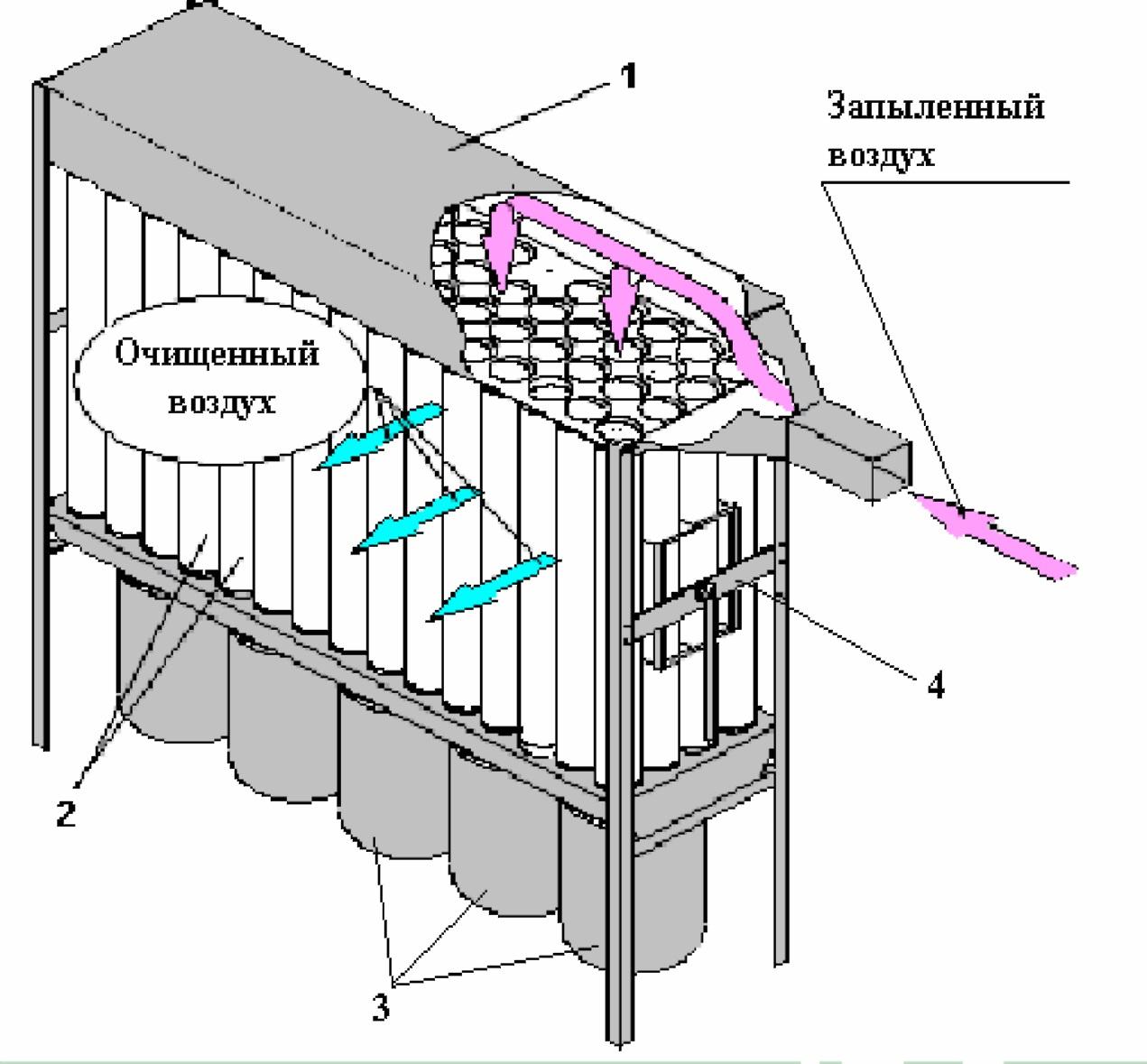 Обоснование выбора и расчет рукавного фильтра для очистки от цементной пыли
