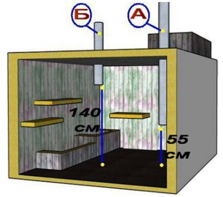 Как сделать вентиляцию в погребе частного дома: схема и инструкция по устройству системы от ivd.ru