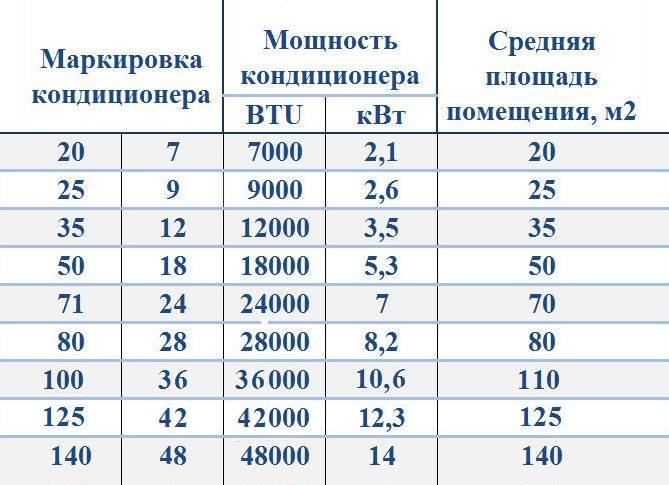 Расчет мощности кондиционера: потребляемая, по площади помещения, таблица