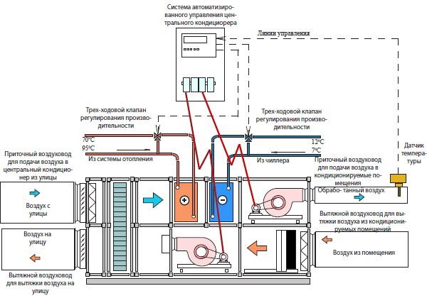 Сравнительный обзор систем вентиляции и кондиционирования воздуха - вентисам