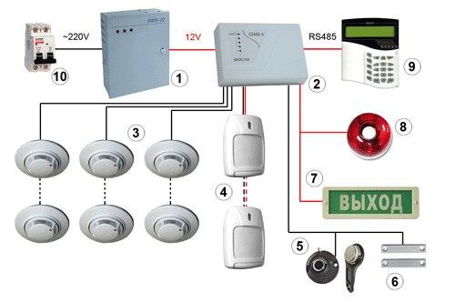 Монтаж охранно-пожарной сигнализации: особенности установки и расценки
