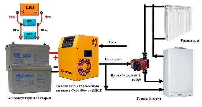 Ибп для газового котла – как выбрать источник бесперебойного питания (блок-бесперебойник)