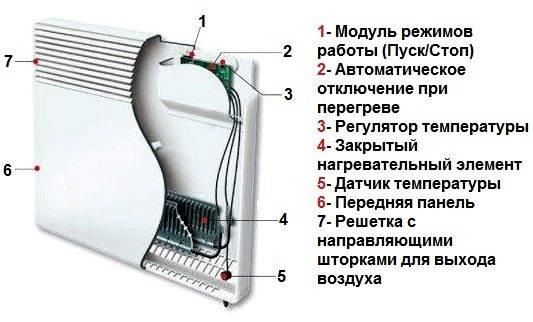 Назначение и сферы применения конвектора для отопления