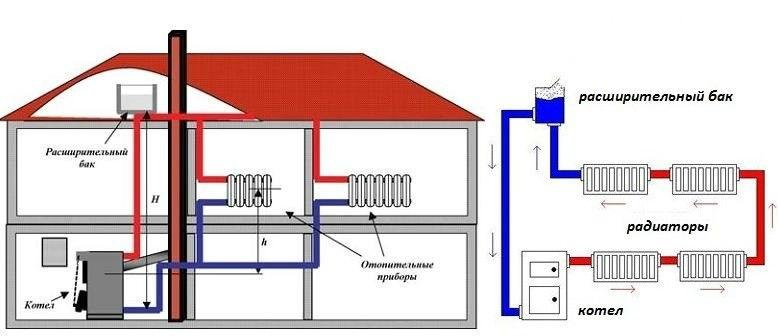 Открытая система отопления: схемы и варианты открытого типа - точка j