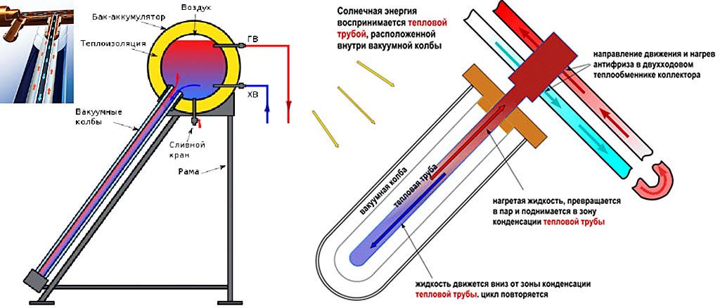 Солнечный вакуумный коллектор: классификация |