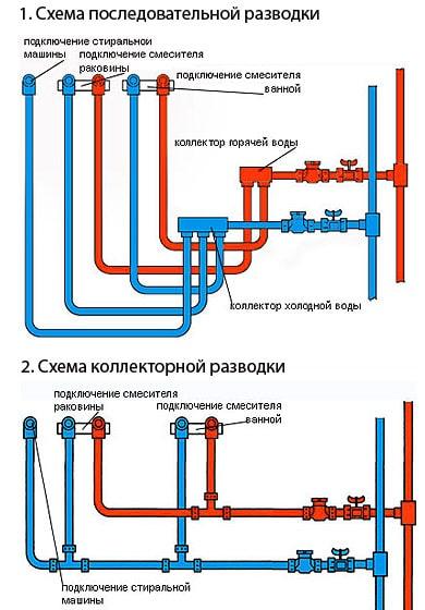 Разводка водопровода в квартире своими руками: проектирование, этапы монтажа и ошибки