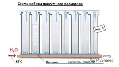 Монтаж радиатора отопления своими руками: правила монтажа, как смонтировать правильно батарею, схема на фото и видео