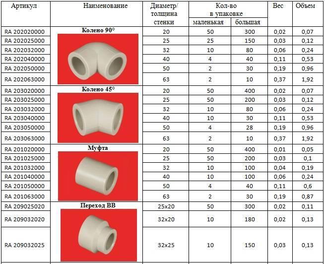 Диаметры полипропиленовых труб таблица для водоснабжения и горячей воды и производители
