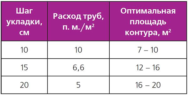 Расчет трубы для теплого пола (30 фото): считаем расход на 1 м2 по таблице и расстояние между труб для водяного пола , как рассчитать длину