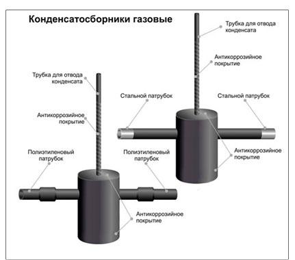 Отключающие устройства на газопроводах: типы приборов и особенности их монтажа