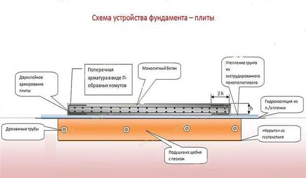 Дренаж плитного фундамента: особенности