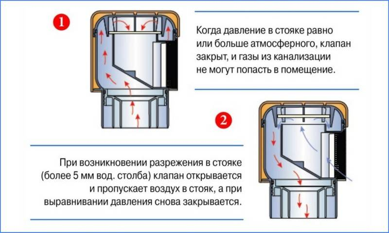 ✅ как правильно установить аэратор канализационный - питомник46.рф
