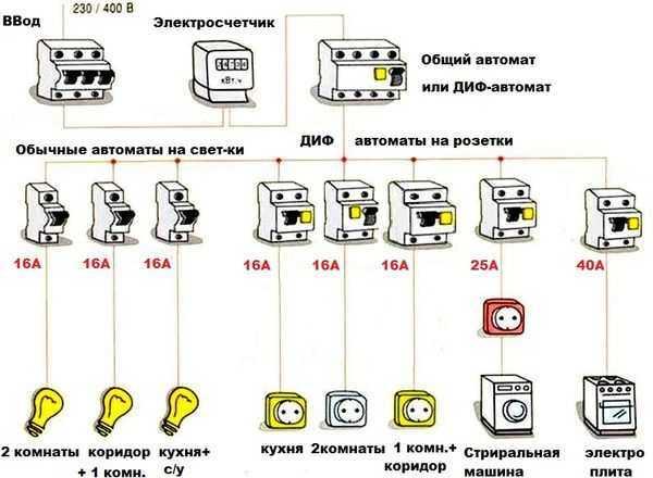 Разберемся, какой провод лучше использовать для проводки в квартире