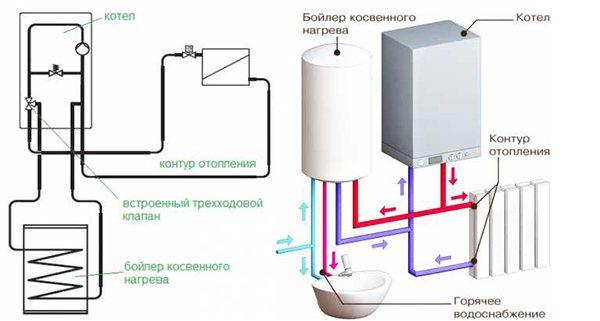 Бойлер послойного нагрева для двухконтурного газового котла зачем нужен бойлер гвс для двухконтурного газового котла принцип работы бойлера послойного нагрева гвс схема работы накопительного бойлера послойного нагрева с двухконтурным котлом