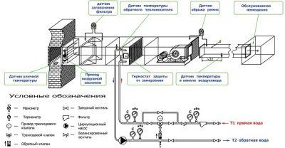 Виды устройств и особенности установки калориферов