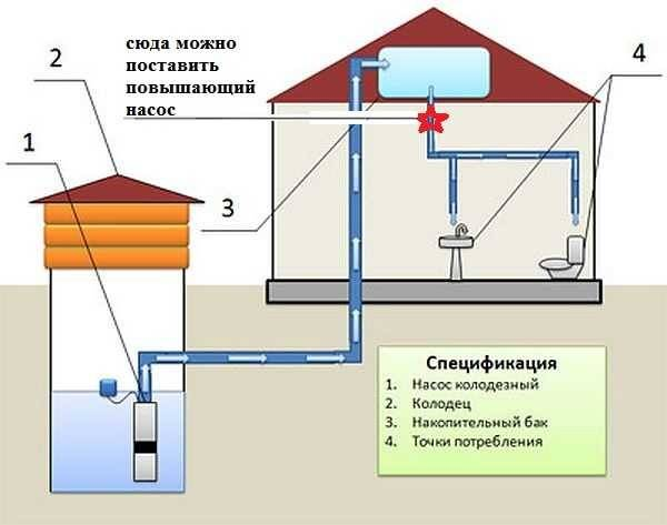 Давление воды в частном доме. увеличение давление в водопроводе.
