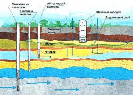 Технологии бурения скважин на воду – советы профессионала