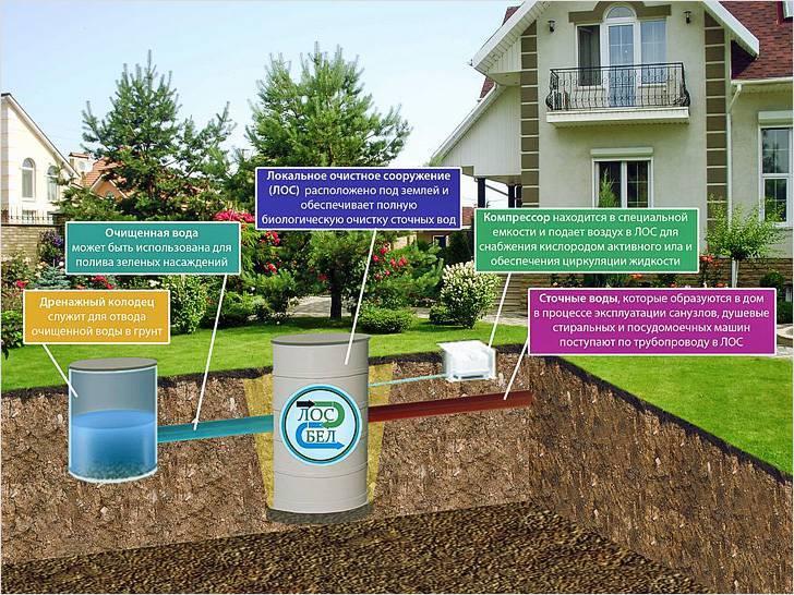 Канализация на даче своими руками: как грамотно сделать локальную канализацию
